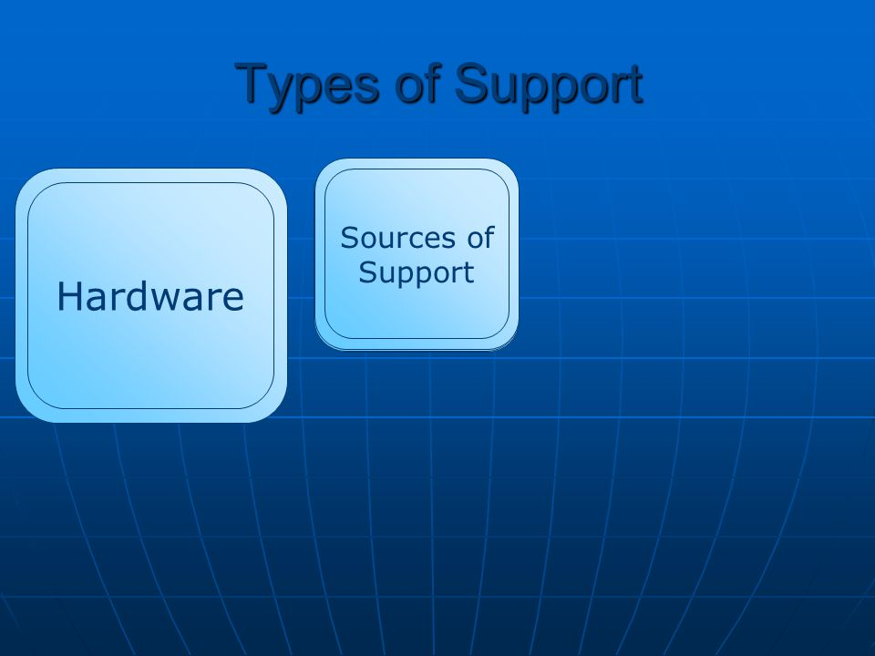 Advice on new hardware Types of Hardware Support Types of HardwareSupport Installing New hardware Maintenance Upgrades Network The support centre will repair general hardware faults: Paper jams Faulty/dirty mouse Sticky keyboard