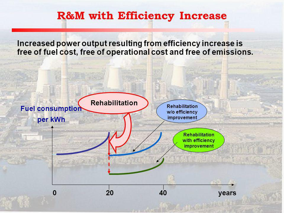 R&M with Efficiency Increase Fuel consumption per kWh 0 20 40years Rehabilitation Rehabilitation w/o efficiency improvement Rehabilitation with efficiency improvement Increased power output resulting from efficiency increase is free of fuel cost, free of operational cost and free of emissions.