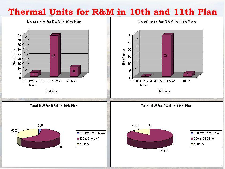 Thermal Units for R&M in 10th and 11th Plan