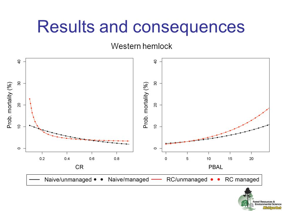 Results and consequences Figure 4.