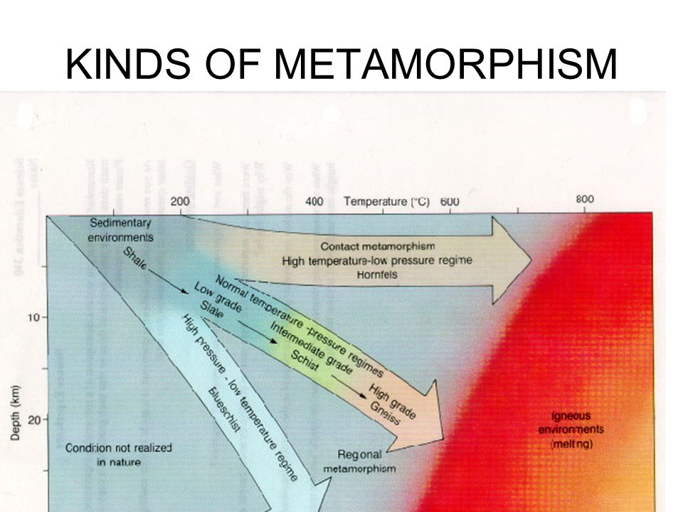 METAMORPHIC ROCKS TYPES CONTACT METAMORPHISM: MAGMA FORCES ITS WAY INTO OVERLYING ROCK, CHANGING THE ROCKS THAT COME IN CONTACT WITH IT.