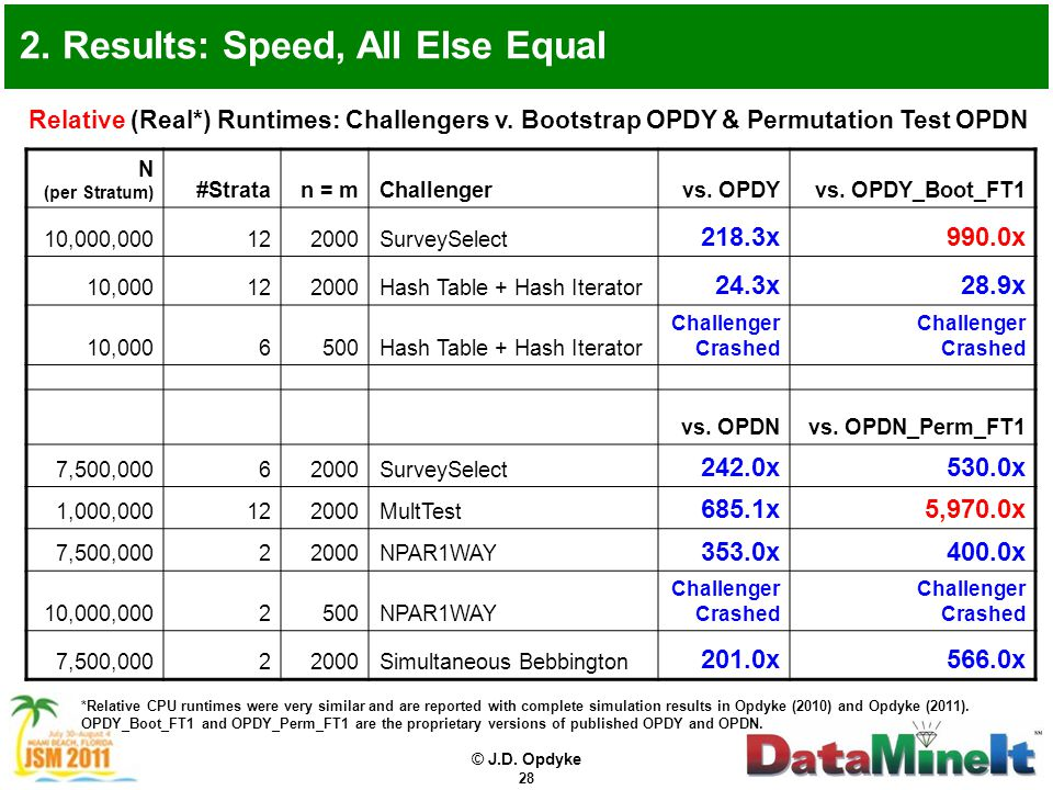 © J.D. Opdyke 28 2. Results: Speed, All Else Equal Relative (Real*) Runtimes: Challengers v.