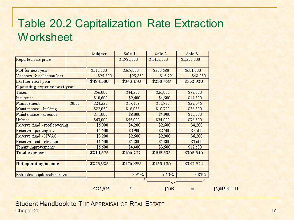 Student Handbook to T HE A PPRAISAL OF R EAL E STATE Chapter 20 10 Table 20.2 Capitalization Rate Extraction Worksheet