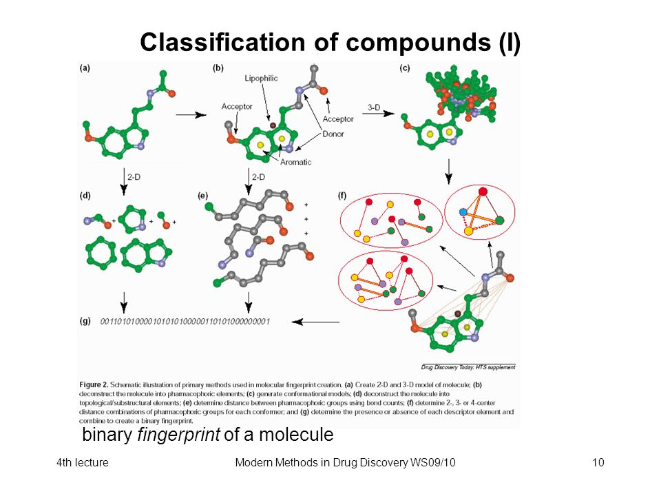 4th lectureModern Methods in Drug Discovery WS09/1010 Classification of compounds (I) Wie kodiert man die Eigenschaften eines Moleküls zur Speicherung/Verarbeitung in einer Datenbank .
