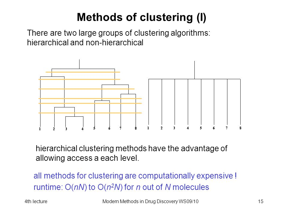 4th lectureModern Methods in Drug Discovery WS09/1015 Methods of clustering (I) There are two large groups of clustering algorithms: hierarchical and