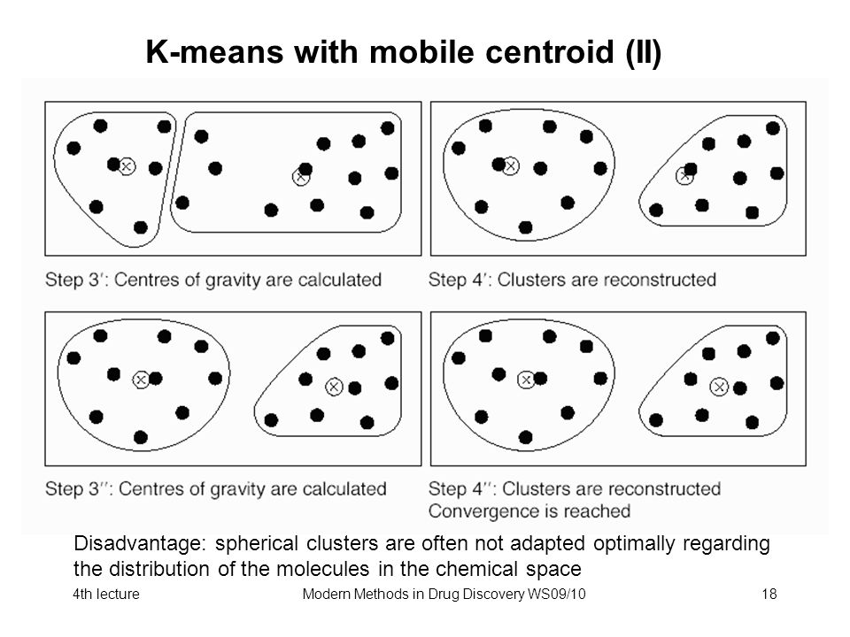 4th lectureModern Methods in Drug Discovery WS09/1018 K-means with mobile centroid (II) Disadvantage: spherical clusters are often not adapted optimally regarding the distribution of the molecules in the chemical space
