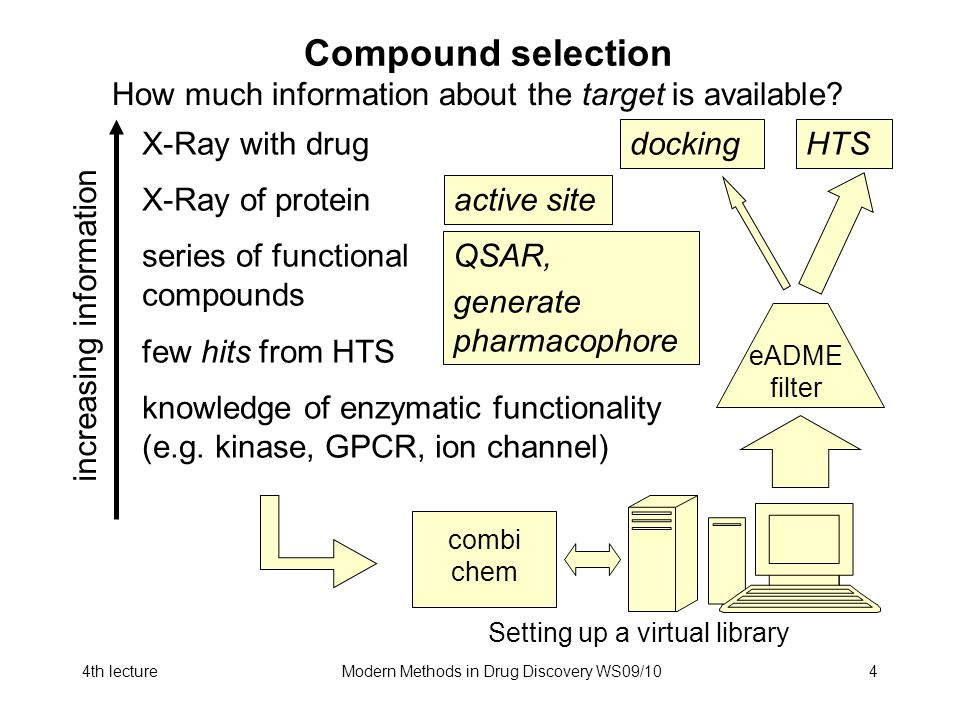 4th lectureModern Methods in Drug Discovery WS09/104 Compound selection X-Ray with drug X-Ray of protein series of functional compounds few hits from HTS knowledge of enzymatic functionality (e.g.