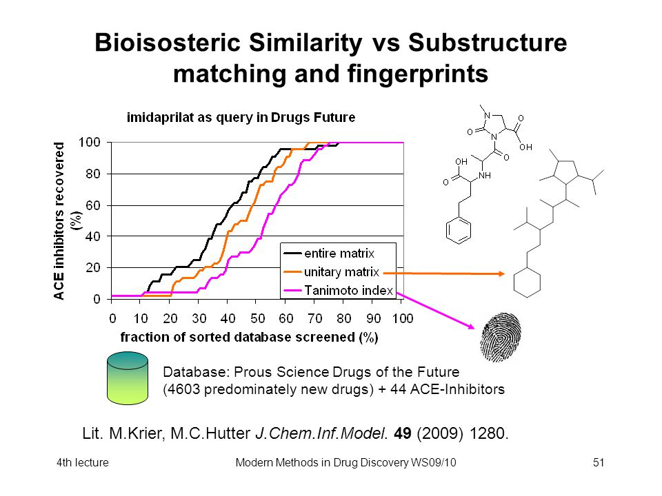 4th lectureModern Methods in Drug Discovery WS09/1051 Bioisosteric Similarity vs Substructure matching and fingerprints Lit. M.Krier, M.C.Hutter J.Che