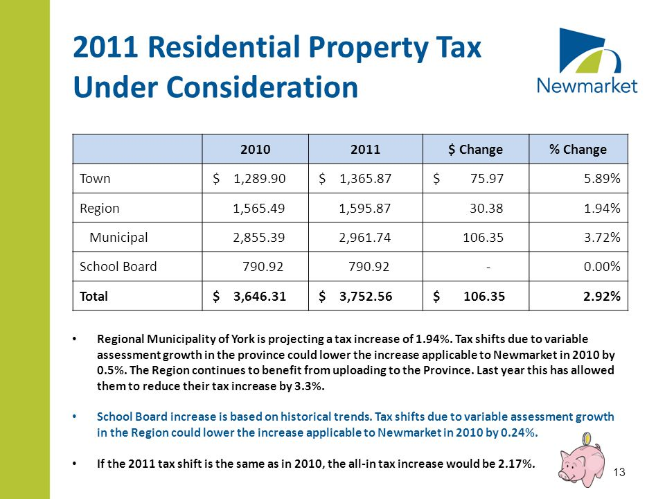 2011 Residential Property Tax Under Consideration Regional Municipality of York is projecting a tax increase of 1.94%. Tax shifts due to variable asse