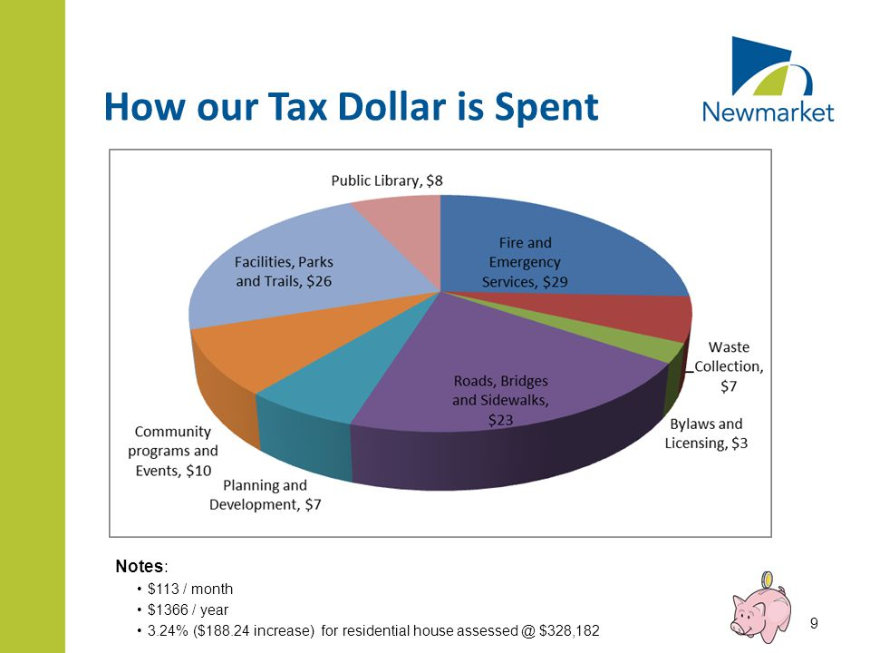 How our Tax Dollar is Spent Notes: $113 / month $1366 / year 3.24% ($188.24 increase) for residential house assessed @ $328,182 9