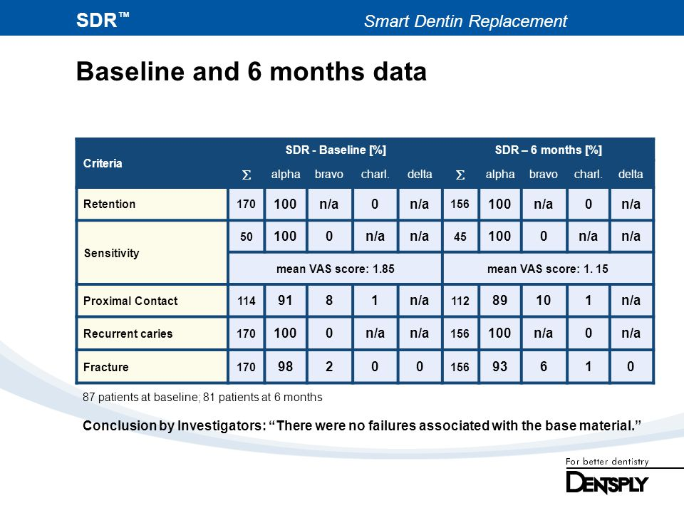 SDR Smart Dentin Replacement Baseline and 6 months data Criteria SDR - Baseline [%]SDR – 6 months [%] alphabravocharl.delta alphabravocharl.delta Rete