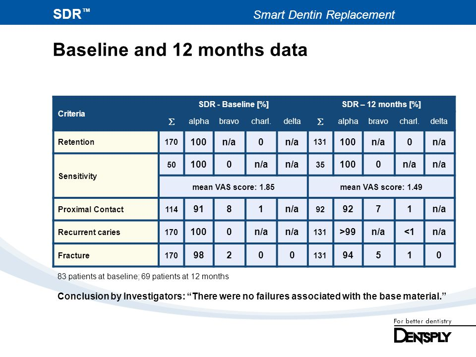 SDR Smart Dentin Replacement Baseline and 12 months data Criteria SDR - Baseline [%]SDR – 12 months [%] alphabravocharl.delta alphabravocharl.delta Re