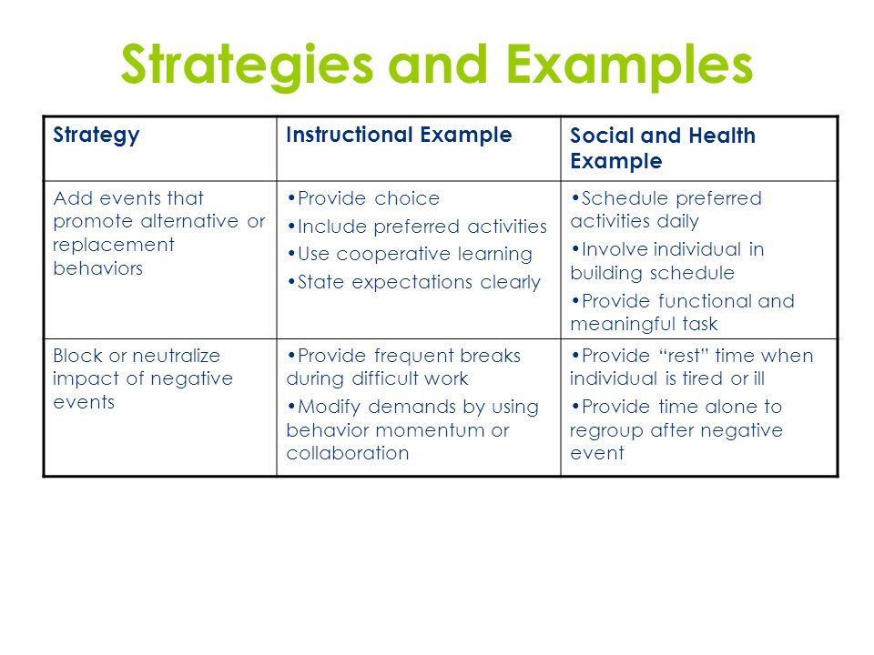 Strategies and Examples StrategyInstructional ExampleSocial and Health Example Add events that promote alternative or replacement behaviors Provide ch