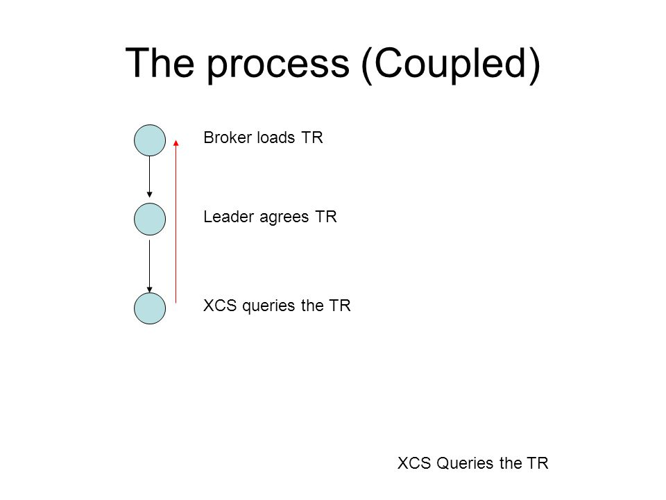 The process (Coupled) Broker loads TR Leader agrees TR XCS queries the TR XCS Queries the TR
