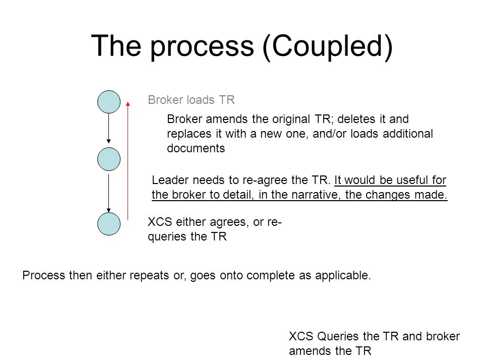 The process (Coupled) XCS Queries the TR and broker amends the TR Broker loads TR Broker amends the original TR; deletes it and replaces it with a new one, and/or loads additional documents XCS either agrees, or re- queries the TR Process then either repeats or, goes onto complete as applicable.