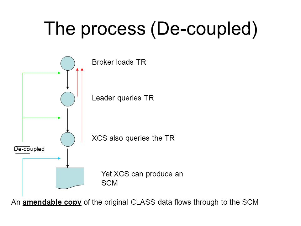 The process (De-coupled) Broker loads TR Leader queries TR XCS also queries the TR Yet XCS can produce an SCM An amendable copy of the original CLASS data flows through to the SCM De-coupled
