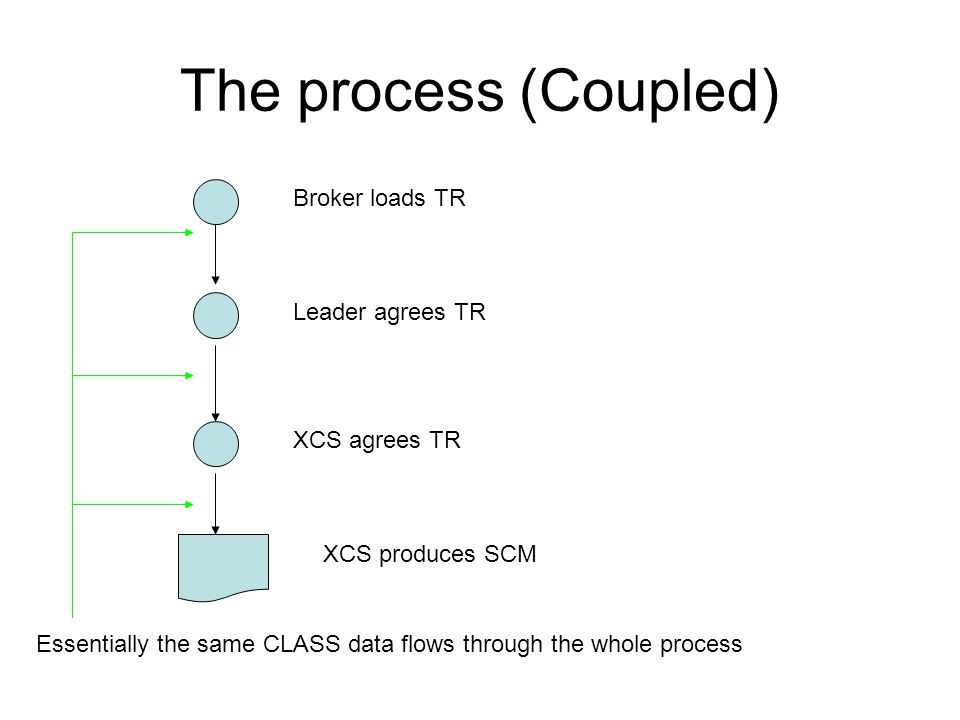 The process (Coupled) Broker loads TR Leader agrees TR XCS agrees TR XCS produces SCM Essentially the same CLASS data flows through the whole process