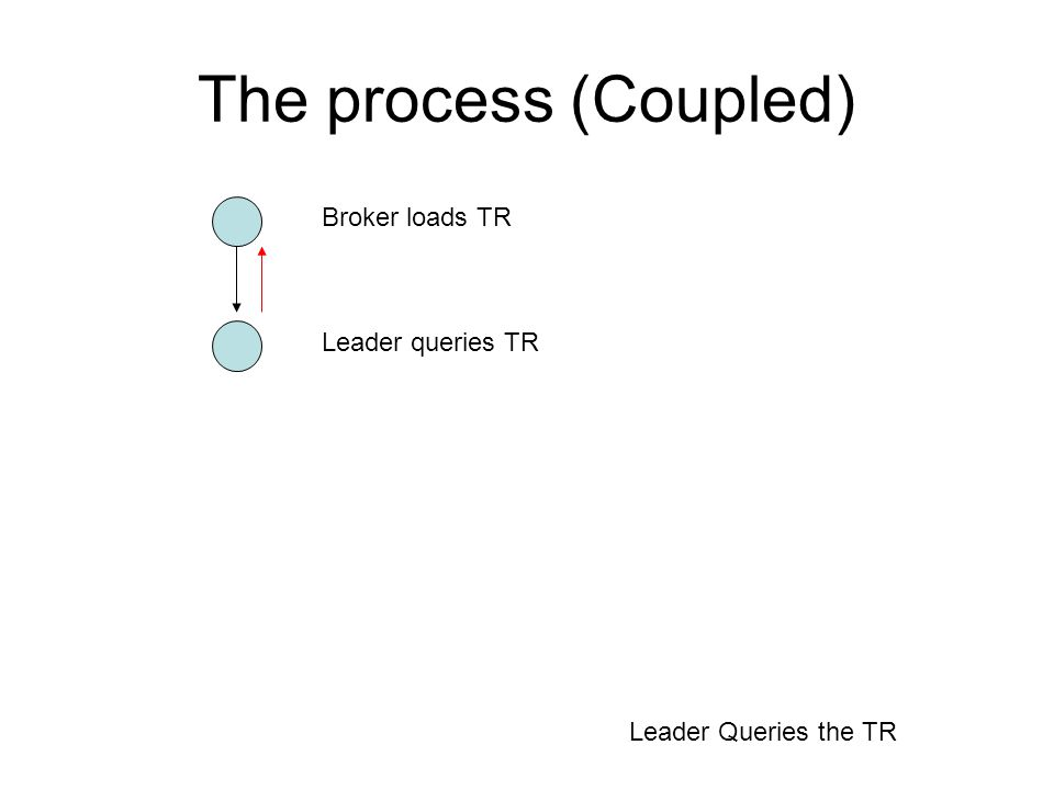 The process (Coupled) Broker loads TR Broker amends TR or loads additional documents Leader either agrees TR or re-states query Process then goes onto complete as applicable.