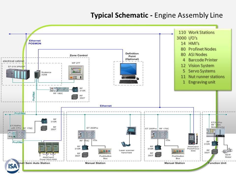 Typical Schematic - Engine Assembly Line 110 Work Stations 110 Work Stations 3000 I/Os 14 HMIs 14 HMIs 80 Profinet Nodes 80 Profinet Nodes 80 ASI Node