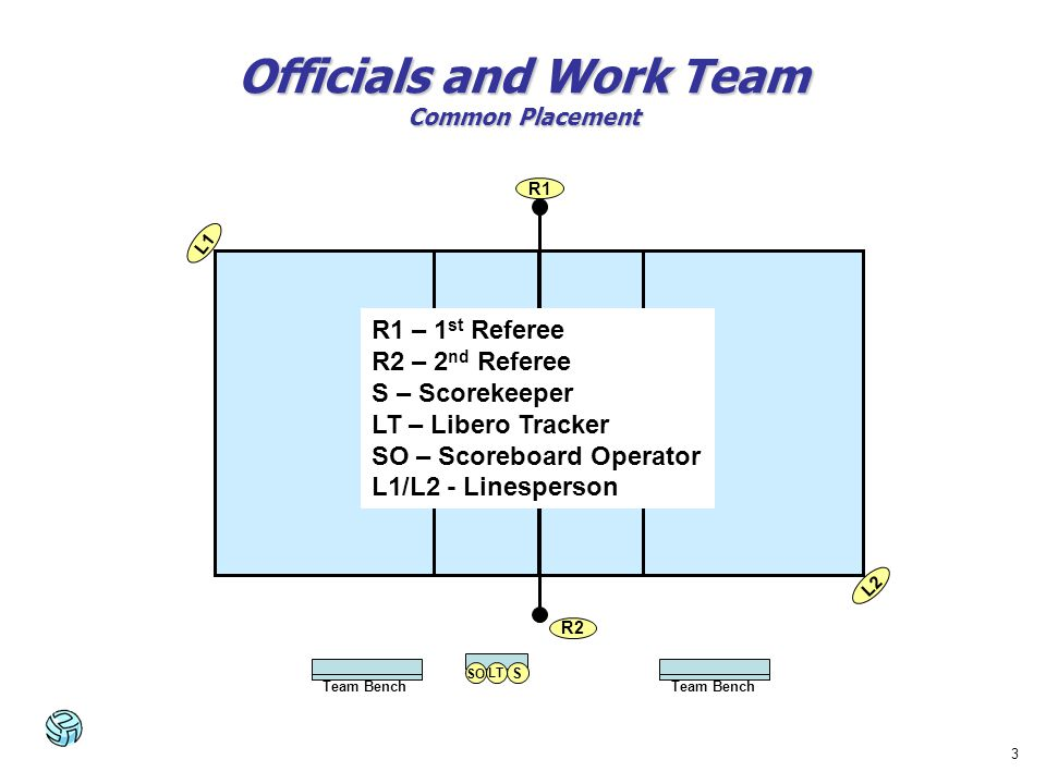 3 Officials and Work Team Common Placement R2 L1 L2 R1 S LT SO Team Bench R1 – 1 st Referee R2 – 2 nd Referee S – Scorekeeper LT – Libero Tracker SO –