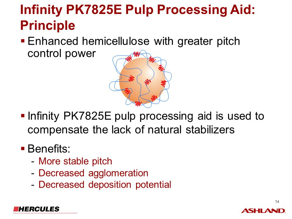14 Infinity PK7825E Pulp Processing Aid: Principle Enhanced hemicellulose with greater pitch control power Infinity PK7825E pulp processing aid is use