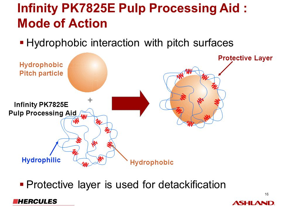 16 Infinity PK7825E Pulp Processing Aid : Mode of Action Hydrophobic interaction with pitch surfaces Protective layer is used for detackification Hydr
