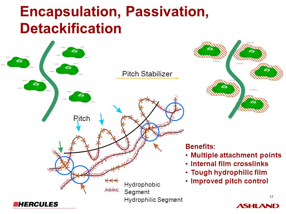 17 Encapsulation, Passivation, Detackification Benefits: Multiple attachment points Internal film crosslinks Tough hydrophilic film Improved pitch con