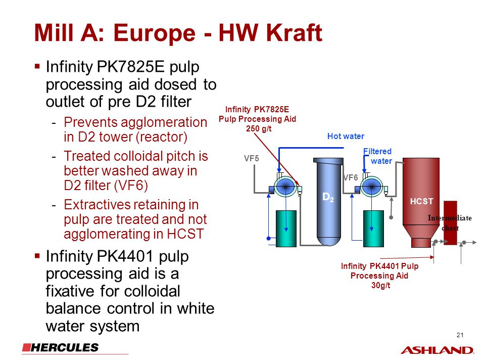 21 Mill A: Europe - HW Kraft Infinity PK7825E pulp processing aid dosed to outlet of pre D2 filter -Prevents agglomeration in D2 tower (reactor) -Trea