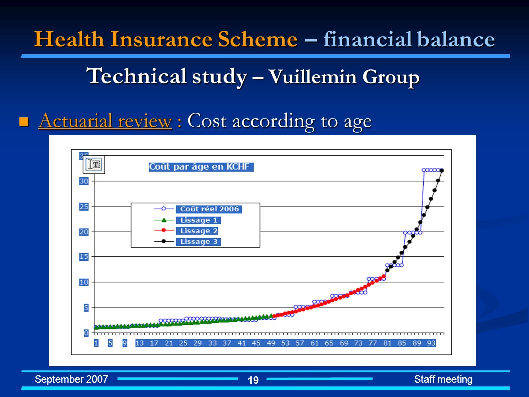 September 2007 Staff meeting 19 Health Insurance Scheme – financial balance Technical study – Vuillemin Group Actuarial review : Cost according to age Actuarial review : Cost according to age