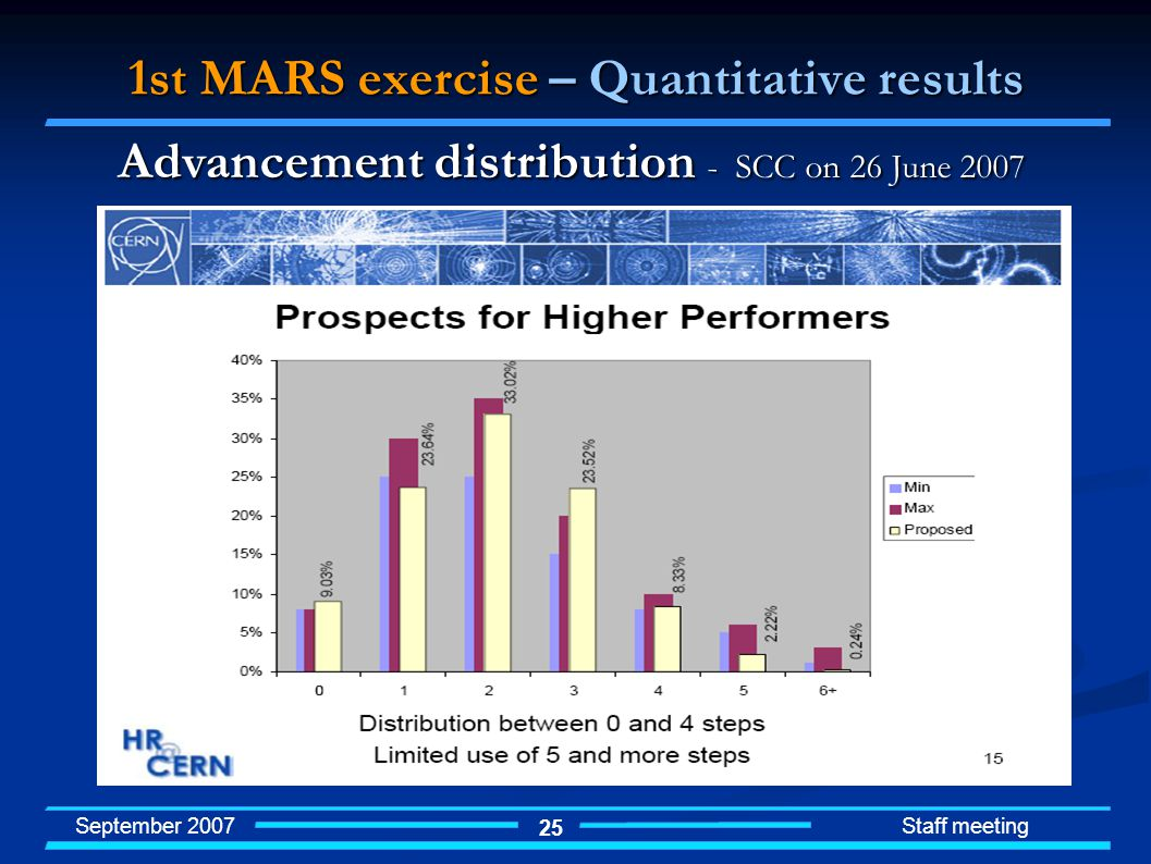 September 2007 Staff meeting 25 1st MARS exercise – Quantitative results Advancement distribution - SCC on 26 June 2007