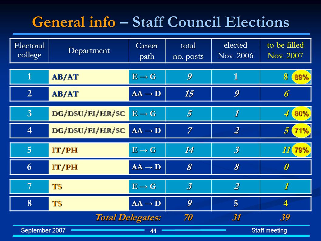 September 2007 Staff meeting 41 General info – Staff Council Elections Electoral college Department Career path total no.