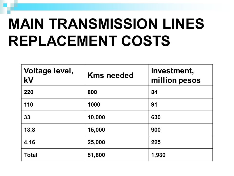 MAIN TRANSMISSION LINES REPLACEMENT COSTS Voltage level, kV Kms needed Investment, million pesos 22080084 110100091 3310,000630 13.815,000900 4.1625,000225 Total51,8001,930