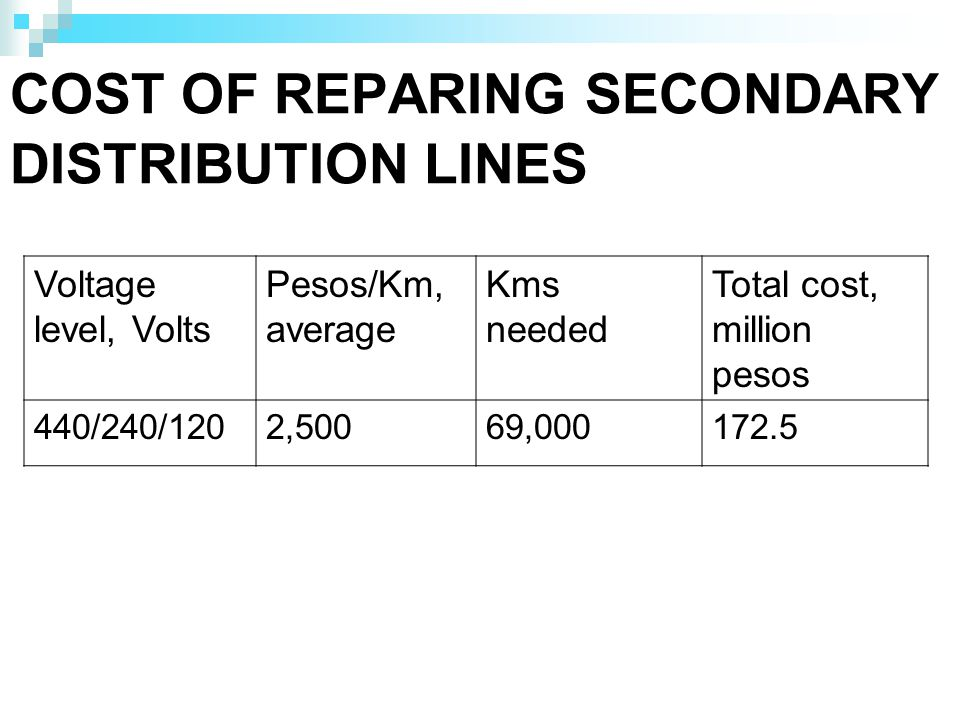 COST OF REPARING SECONDARY DISTRIBUTION LINES Voltage level, Volts Pesos/Km, average Kms needed Total cost, million pesos 440/240/1202,50069,000172.5