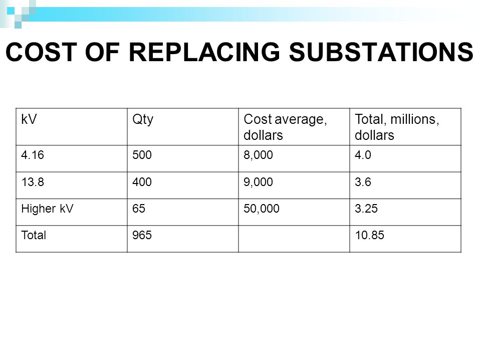 COST OF REPLACING SUBSTATIONS kVQtyCost average, dollars Total, millions, dollars 4.165008,0004.0 13.84009,0003.6 Higher kV6550,0003.25 Total96510.85