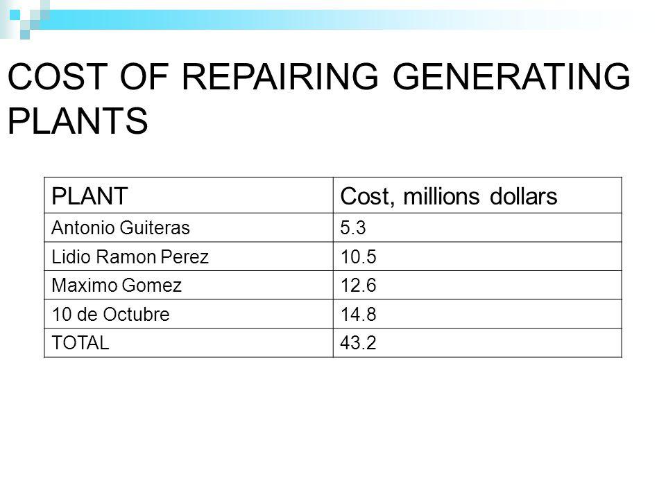 COST OF REPAIRING GENERATING PLANTS PLANTCost, millions dollars Antonio Guiteras5.3 Lidio Ramon Perez10.5 Maximo Gomez12.6 10 de Octubre14.8 TOTAL43.2