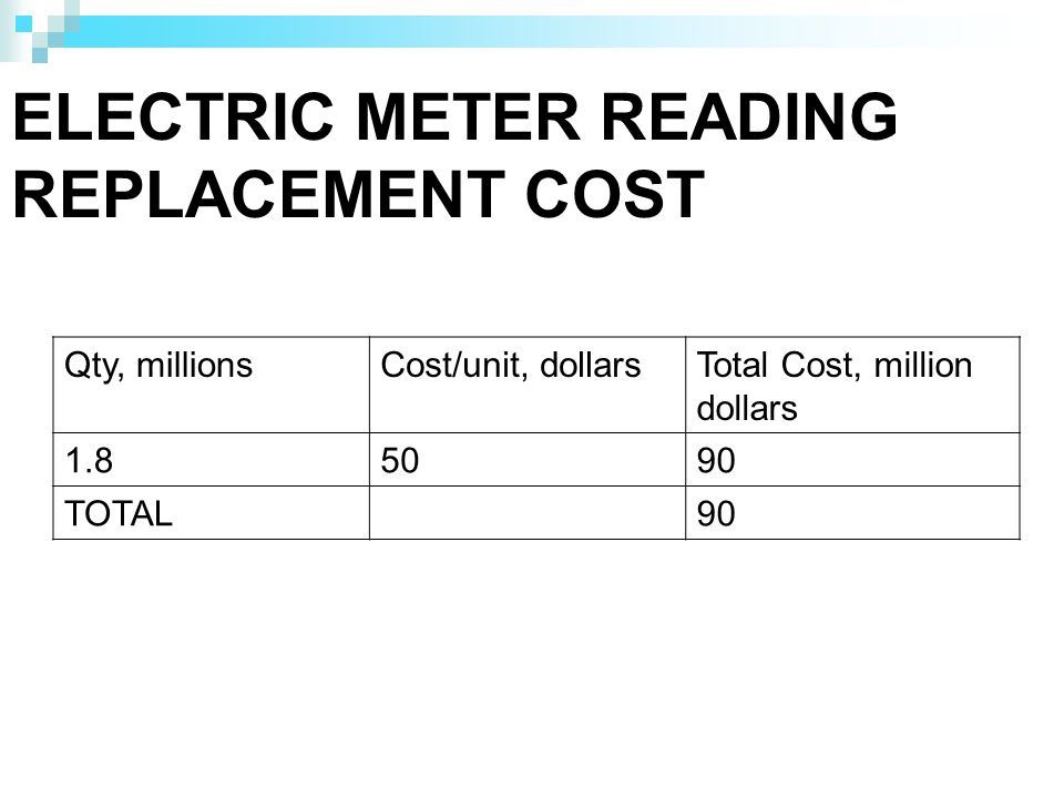 ELECTRIC METER READING REPLACEMENT COST Qty, millionsCost/unit, dollarsTotal Cost, million dollars 1.85090 TOTAL90