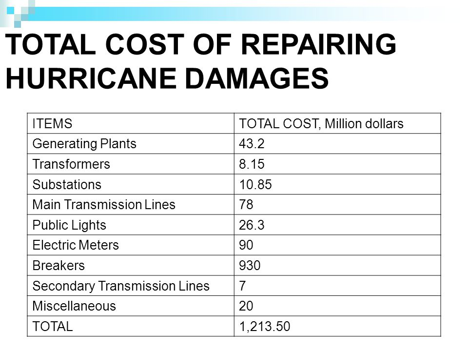 TOTAL COST OF REPAIRING HURRICANE DAMAGES ITEMSTOTAL COST, Million dollars Generating Plants43.2 Transformers8.15 Substations10.85 Main Transmission Lines78 Public Lights26.3 Electric Meters90 Breakers930 Secondary Transmission Lines7 Miscellaneous20 TOTAL1,213.50