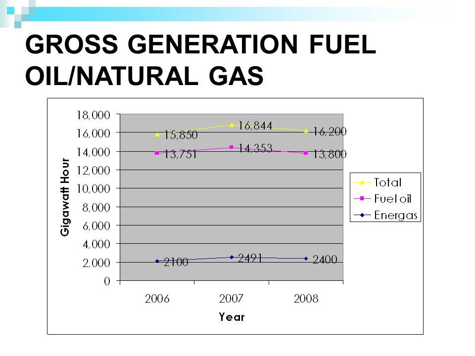 GROSS GENERATION FUEL OIL/NATURAL GAS