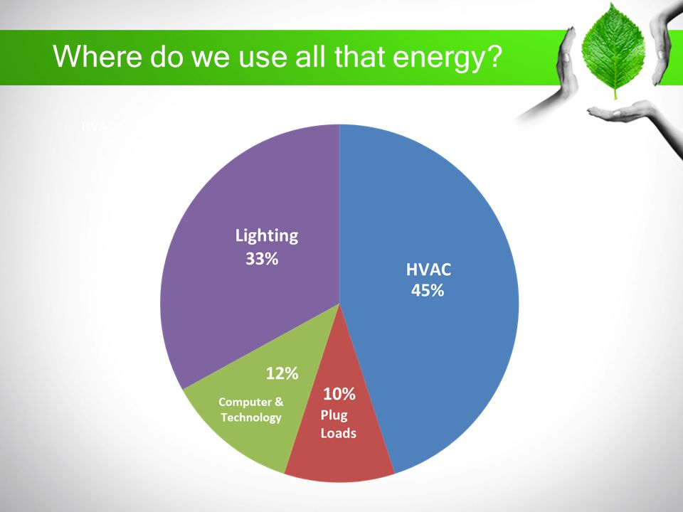 Where do we use all that energy