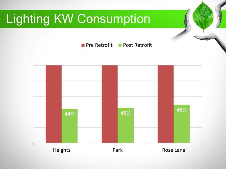 Lighting KW Consumption