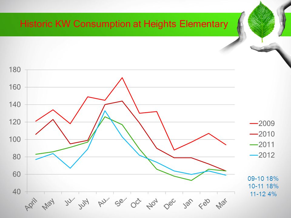 Historic KW Consumption at Heights Elementary % % %