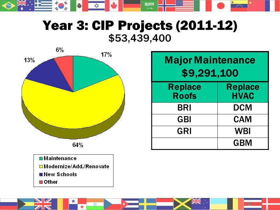 Year 3: CIP Projects (2011-12) $53,439,400 Replace Roofs Replace HVAC BRIDCM GBICAM GRIWBI GBM Major Maintenance $9,291,100