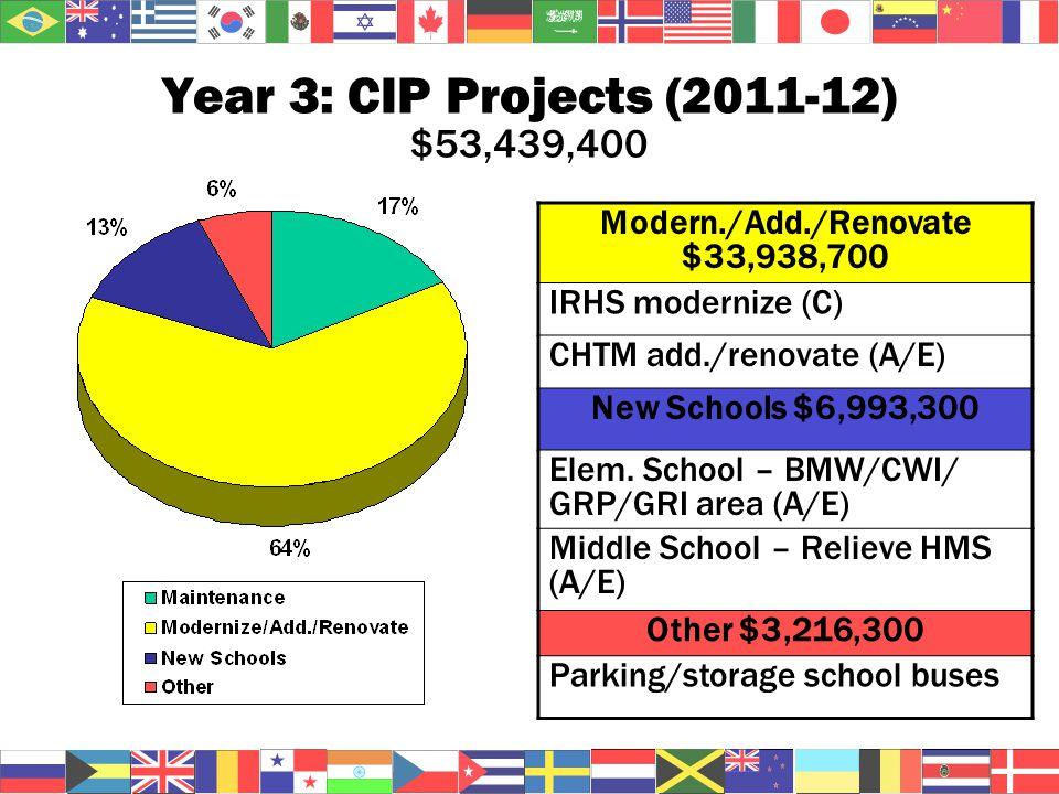 Year 3: CIP Projects (2011-12) $53,439,400 Modern./Add./Renovate $33,938,700 IRHS modernize (C) CHTM add./renovate (A/E) New Schools $6,993,300 Elem.