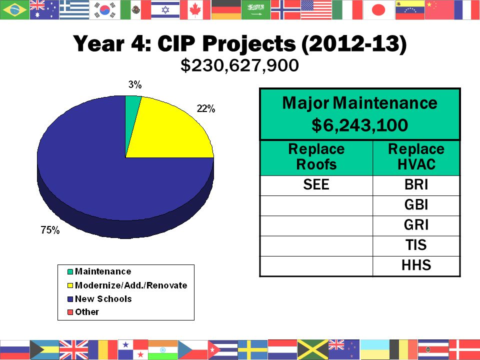 Year 4: CIP Projects (2012-13) $230,627,900 Replace Roofs Replace HVAC SEEBRI GBI GRI TIS HHS Major Maintenance $6,243,100
