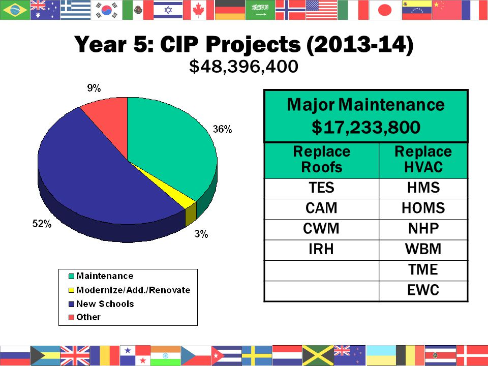 Year 5: CIP Projects (2013-14) $48,396,400 Replace Roofs Replace HVAC TESHMS CAMHOMS CWMNHP IRHWBM TME EWC Major Maintenance $17,233,800