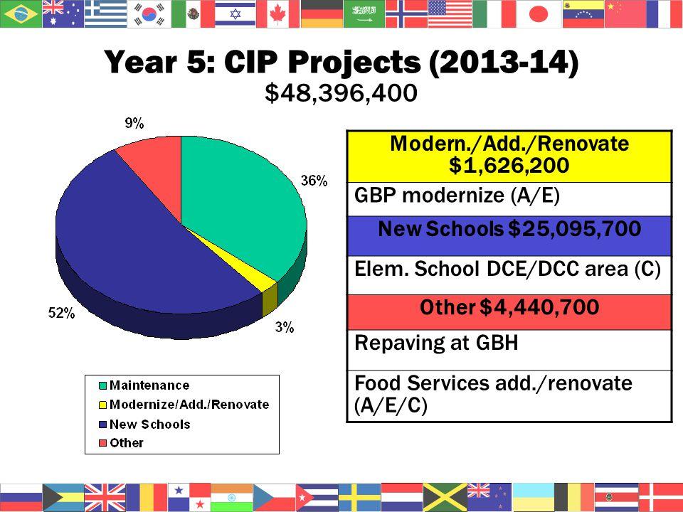 Year 5: CIP Projects (2013-14) $48,396,400 Modern./Add./Renovate $1,626,200 GBP modernize (A/E) New Schools $25,095,700 Elem.