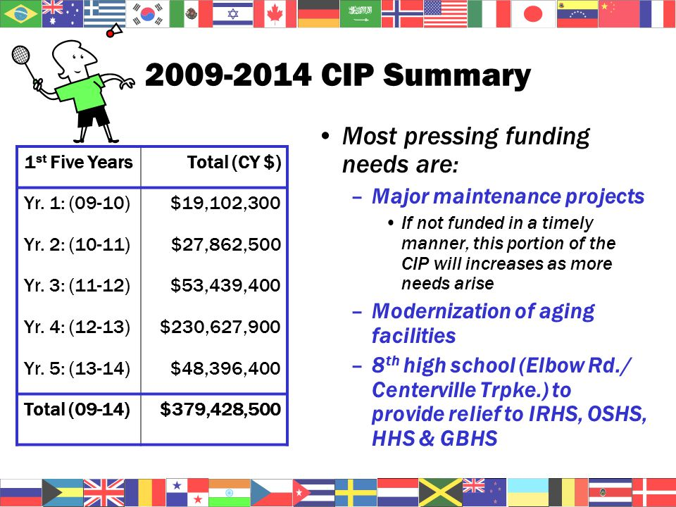 2009-2014 CIP Summary 1 st Five YearsTotal (CY $) Yr.