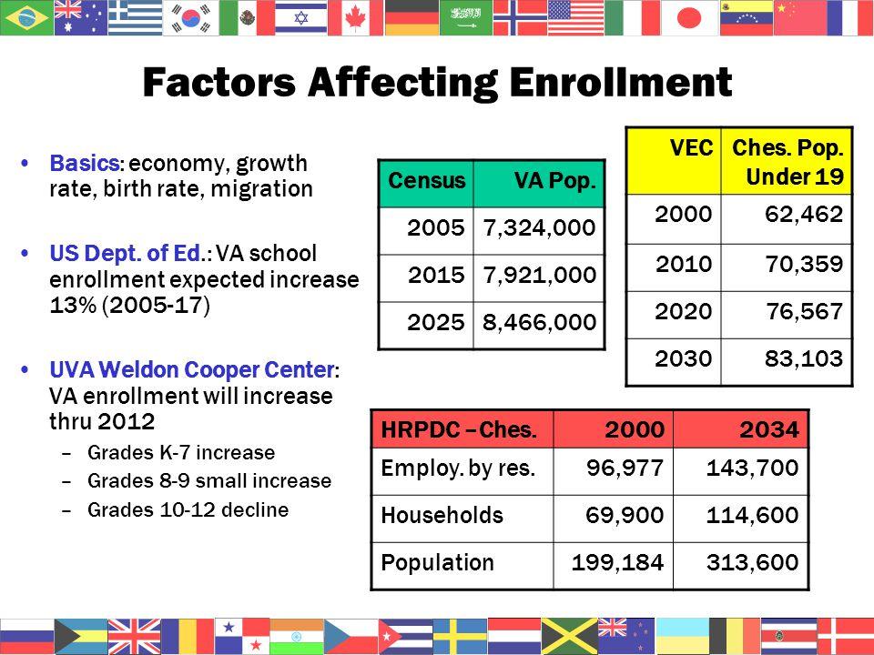 Factors Affecting Enrollment Basics: economy, growth rate, birth rate, migration US Dept.