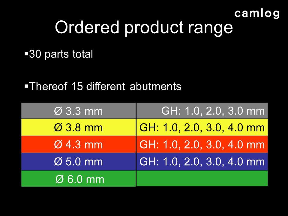 Ordered product range Ø 3.3 mmGH: 1.0, 2.0, 3.0 mm Ø 3.8 mmGH: 1.0, 2.0, 3.0, 4.0 mm Ø 4.3 mmGH: 1.0, 2.0, 3.0, 4.0 mm Ø 5.0 mmGH: 1.0, 2.0, 3.0, 4.0 mm Ø 6.0 mm 30 parts total Thereof 15 different abutments