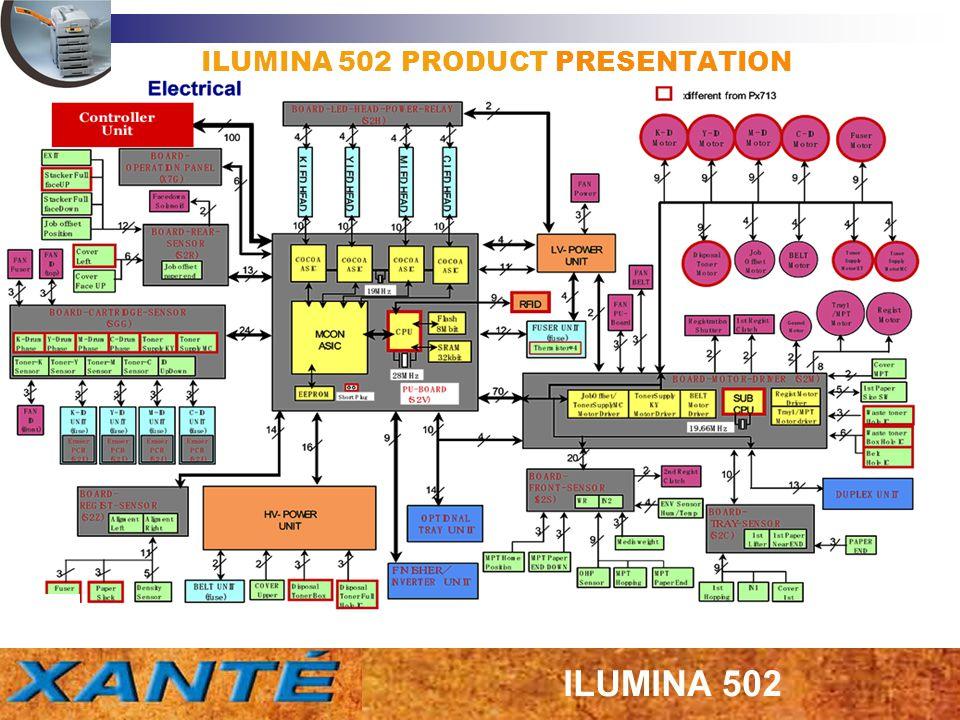 ILUMINA 502 PRODUCT PRESENTATION